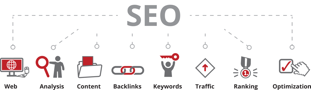 Infographic of the various components of an SEO strategy for a dental website